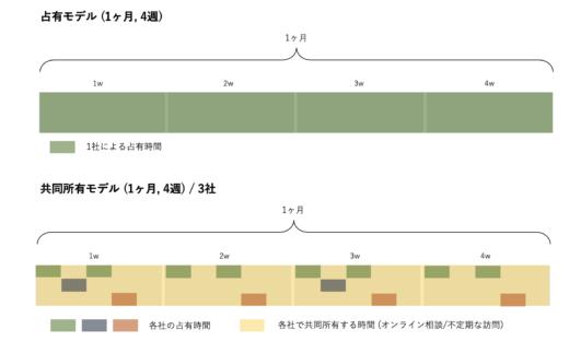 稼働の共同所有のイメージ図