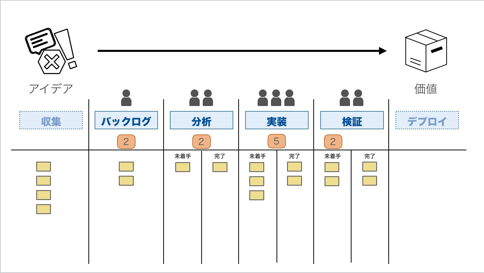 カンバンボードの流れの解説